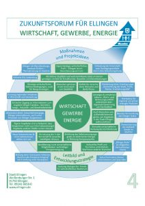 Wirtschaft Gewerbe Energie